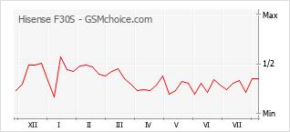 Popularity chart of Hisense F30S