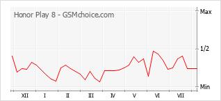 Gráfico de los cambios de popularidad Honor Play 8