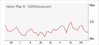 Grafico di modifiche della popolarità del telefono cellulare Honor Play 8