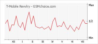 Grafico di modifiche della popolarità del telefono cellulare T-Mobile Revvlry