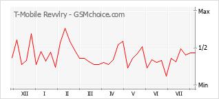 Диаграмма изменений популярности телефона T-Mobile Revvlry