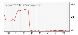 Диаграмма изменений популярности телефона Sencor P5700