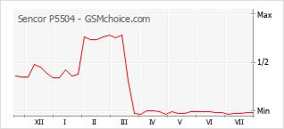 Gráfico de los cambios de popularidad Sencor P5504