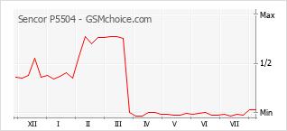 Populariteit van de telefoon: diagram Sencor P5504