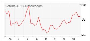 Gráfico de los cambios de popularidad Realme 3i