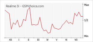 Grafico di modifiche della popolarità del telefono cellulare Realme 3i