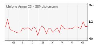 Gráfico de los cambios de popularidad Ulefone Armor X3