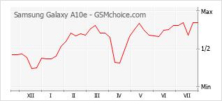 Popularity chart of Samsung Galaxy A10e