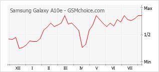 Gráfico de los cambios de popularidad Samsung Galaxy A10e
