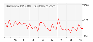 Le graphique de popularité de Blackview BV9600
