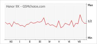 Grafico di modifiche della popolarità del telefono cellulare Honor 9X
