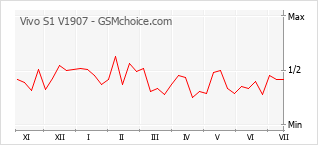 Popularity chart of Vivo S1 V1907
