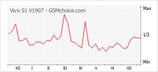 Gráfico de los cambios de popularidad Vivo S1 V1907