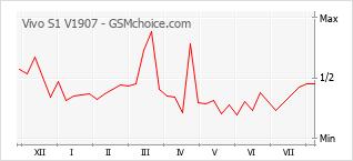 Le graphique de popularité de Vivo S1 V1907