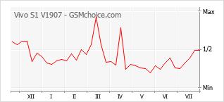 Grafico di modifiche della popolarità del telefono cellulare Vivo S1 V1907
