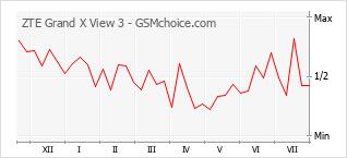 Diagramm der Poplularitätveränderungen von ZTE Grand X View 3