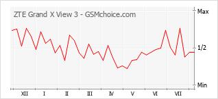 Le graphique de popularité de ZTE Grand X View 3