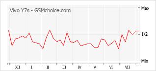 Diagramm der Poplularitätveränderungen von Vivo Y7s