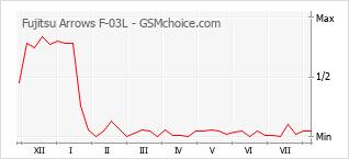 Gráfico de los cambios de popularidad Fujitsu Arrows F-03L