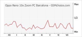 Grafico di modifiche della popolarità del telefono cellulare Oppo Reno 10x Zoom FC Barcelona
