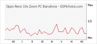 Populariteit van de telefoon: diagram Oppo Reno 10x Zoom FC Barcelona