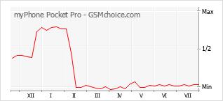 Popularity chart of myPhone Pocket Pro