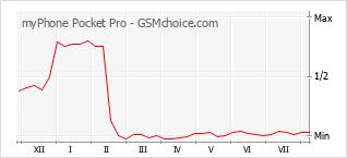 Grafico di modifiche della popolarità del telefono cellulare myPhone Pocket Pro
