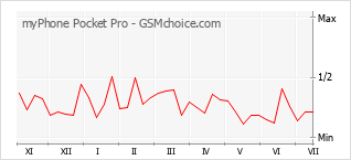 Диаграмма изменений популярности телефона myPhone Pocket Pro