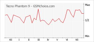 Le graphique de popularité de Tecno Phantom 9