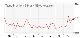 Grafico di modifiche della popolarità del telefono cellulare Tecno Phantom 6 Plus