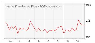 Populariteit van de telefoon: diagram Tecno Phantom 6 Plus