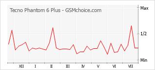 Traçar mudanças de populariedade do telemóvel Tecno Phantom 6 Plus