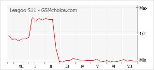 Le graphique de popularité de Leagoo S11