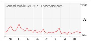Gráfico de los cambios de popularidad General Mobile GM 9 Go