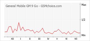 手机声望改变图表 General Mobile GM 9 Go