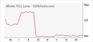 Диаграмма изменений популярности телефона Allview M11 Luna