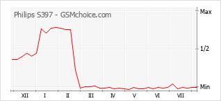 Le graphique de popularité de Philips S397