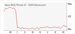 Popularity chart of Asus ROG Phone II