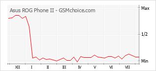 Gráfico de los cambios de popularidad Asus ROG Phone II