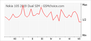 Popularity chart of Nokia 105 2019 Dual SIM