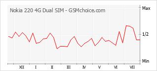 Popularity chart of Nokia 220 4G Dual SIM