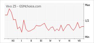 Le graphique de popularité de Vivo Z5