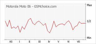 Popularity chart of Motorola Moto E6