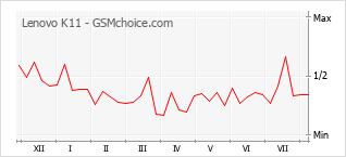 Le graphique de popularité de Lenovo K11