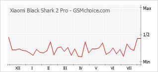 Popularity chart of Xiaomi Black Shark 2 Pro