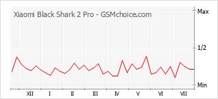 Le graphique de popularité de Xiaomi Black Shark 2 Pro