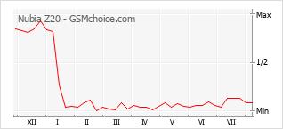 Gráfico de los cambios de popularidad Nubia Z20