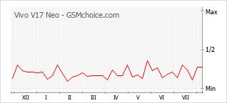 Le graphique de popularité de Vivo V17 Neo