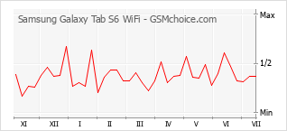 Popularity chart of Samsung Galaxy Tab S6 WiFi