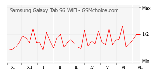 Le graphique de popularité de Samsung Galaxy Tab S6 WiFi